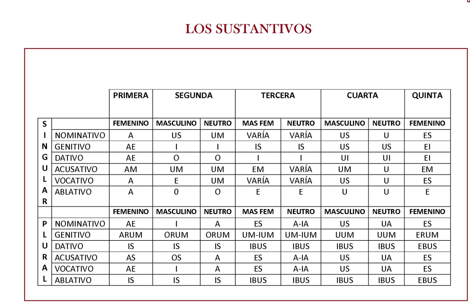 Casos y declinaciones latinos