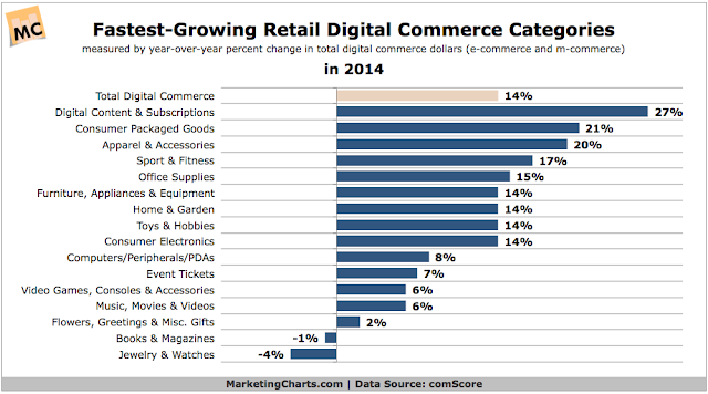 """ fastest growing ecommerce categories"""