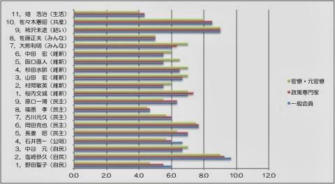NPO法人「万年野党」は「国会議員質問力評価」の速報値を発表。衆議院は塩崎恭久氏、柿沢未途氏、佐々木憲昭氏…の順