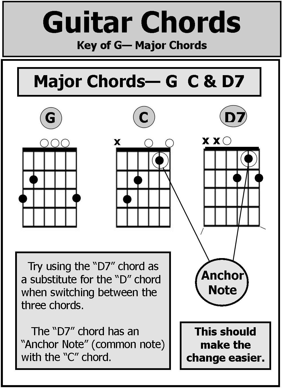 Guitar Glue Basic Chords