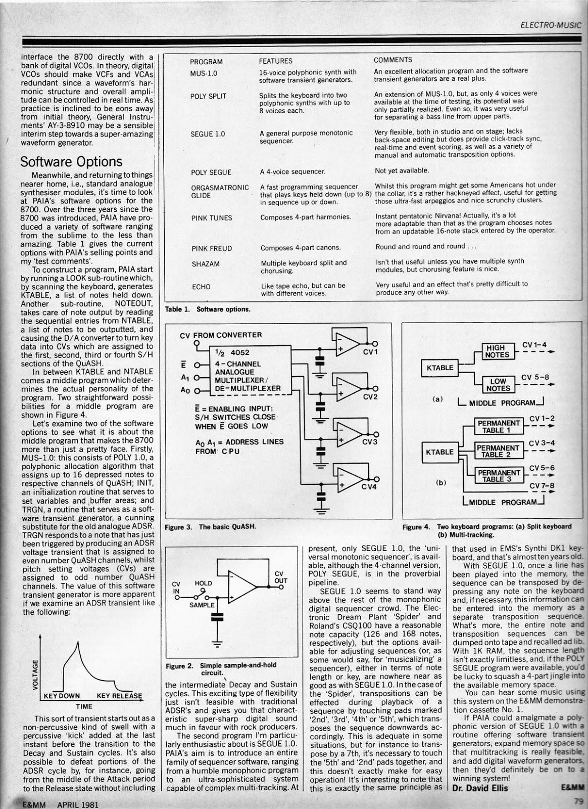 Noyzelab  Paia 8700 Computer  Controller Review