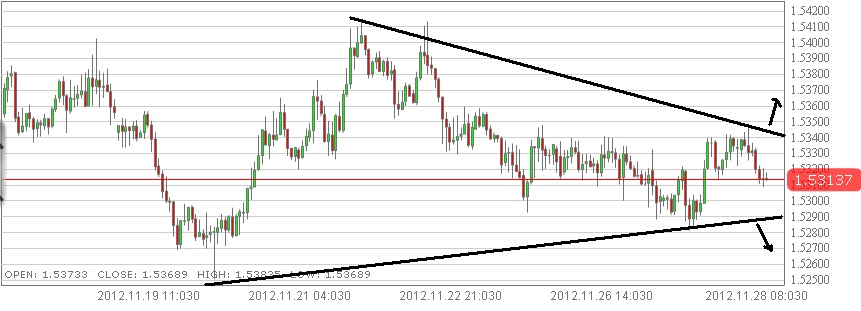myfxvoyage.blogspot.com GBPAUD Triangle Trade
