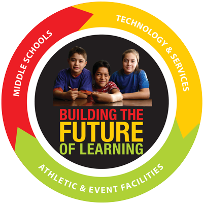 Building the Future of Learning
