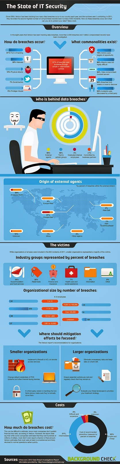 http://www.hongkiat.com/blog/state-of-it-security-infographic/