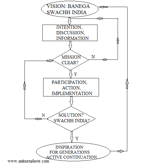 Swachh-India-Flowchart-By-Anita