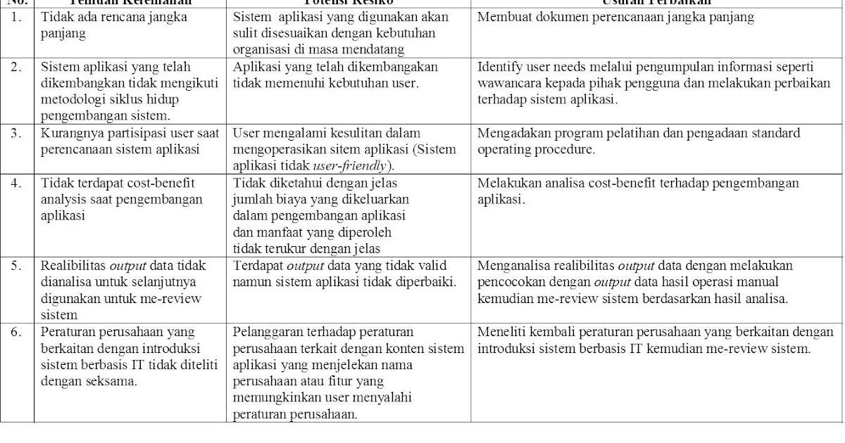 Ict Notes Audit Si Dengan Cobit