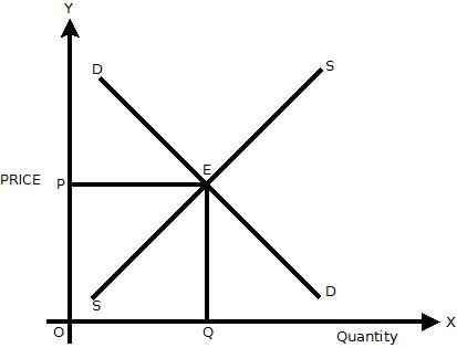 economic eqilibriums Definition and understanding what we mean by market equilibrium examples of disequilibrium and how market moves to where s=d and no tendency of prices to change.