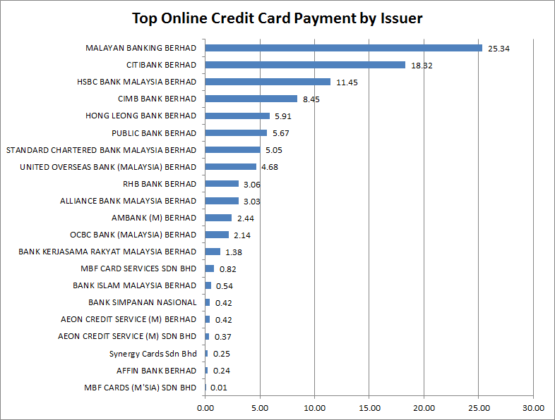 what are the most popular credit cards for online payment
