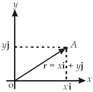 Posisi titik A dinyatakan dalam vektor posisi dengan rA = xi + yj .