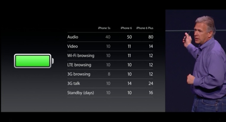 iPhone 6 Improved battery life
