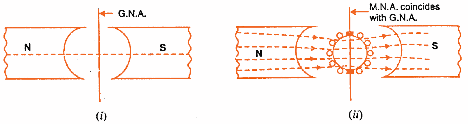 armature reaction in dc generator studyelectrical online  : reaction diagram generator - findchart.co