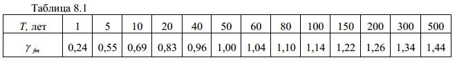 """ДБН В.1.2-2-2006 """"Нагрузки и воздействия"""""""