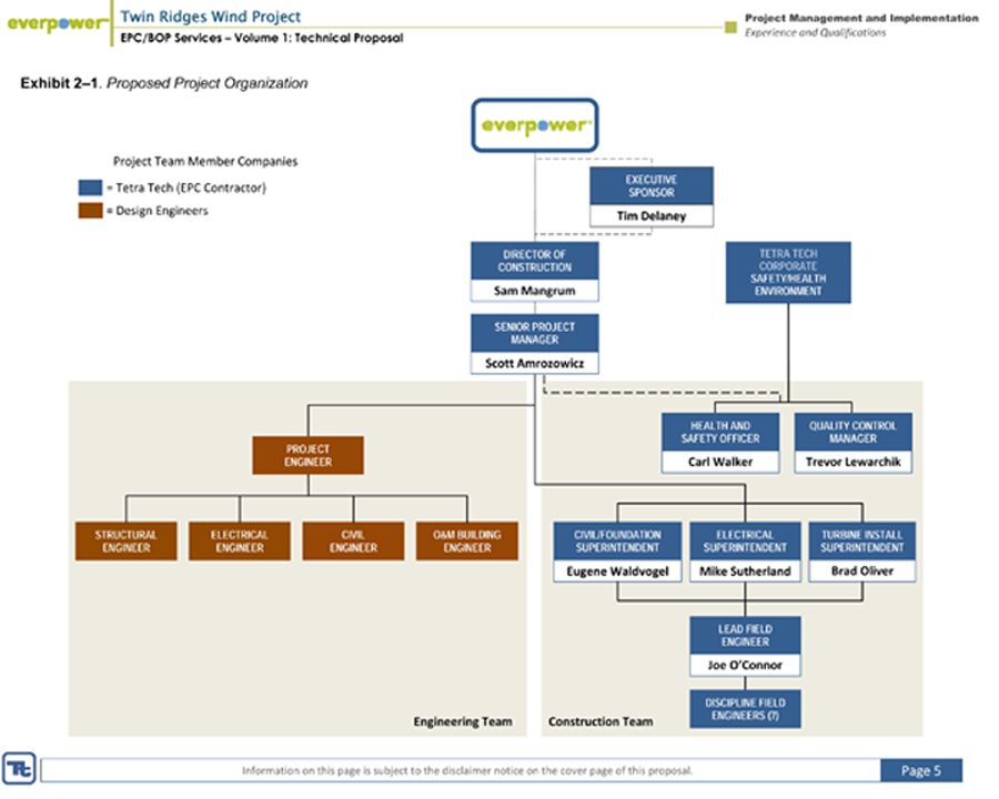 Xx besides Sap Implementation In Organizations also Orgchart together with Project Organizational Chart in addition Organization Chart Template. on 159677