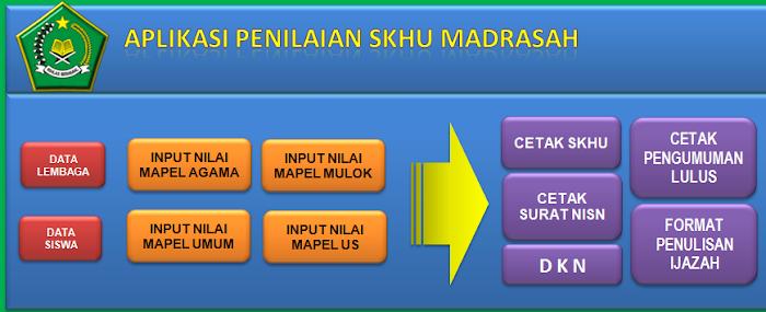 Aplikasi SKHU Madrasah