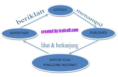 Diagram Adsense