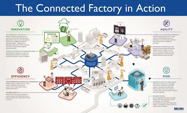 The Connected Factory in action