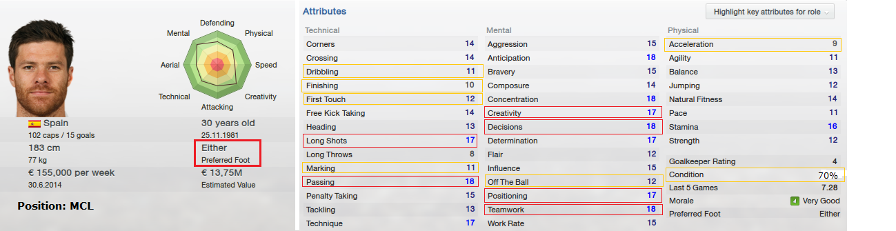 FM13 Xabi Alonso strength and weaknesses