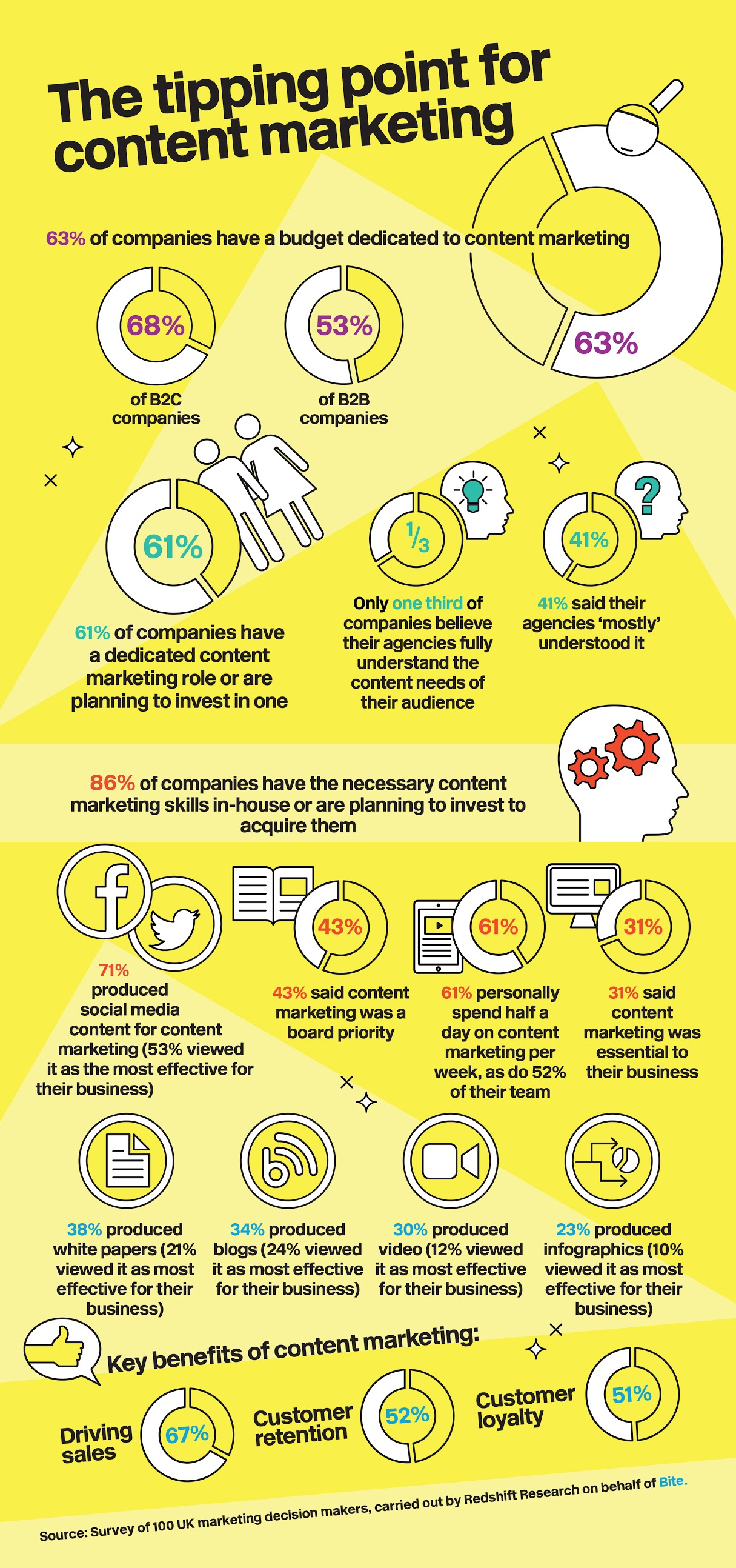 Infographic: only 28% of brands are able to measure the ROI of content marketing - what's your content marketing strategy
