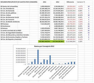 Presupuesto Melilla. COMPARACION CONSEJERIAS 2012. FEDESME