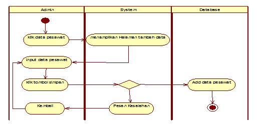 Gambar 3.3  Diagram Aktivity input data pesawat