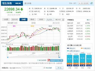 中国株コバンザメ投資 香港ハンセン指数20131025