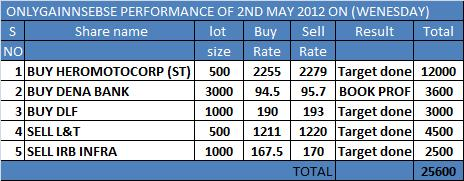 ONLYGAIN PERFORMANCE OF 2ND MAY 2012 ON (WEDNESDAY)