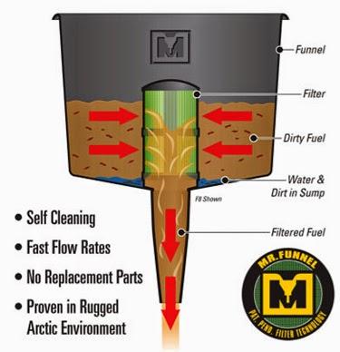 zusätzlicher Diesel und Benzinfilter mit Wasserabscheider