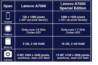 Harga Spesifikasi Lenovo A7000 dan A7000 Spesial Edition dan Kelebihannya