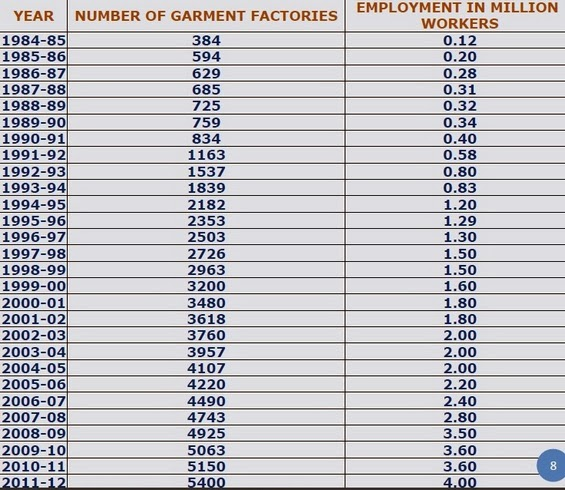 Garments Factory & No. of Workers
