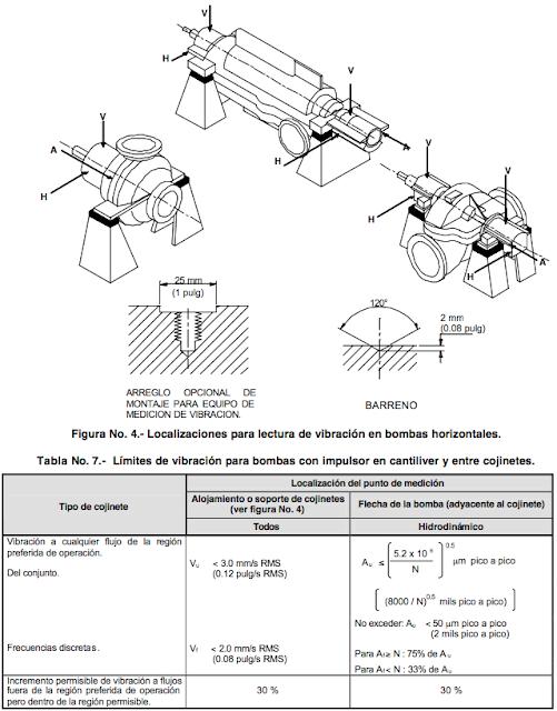 Límites de vibración para bombas horizontales