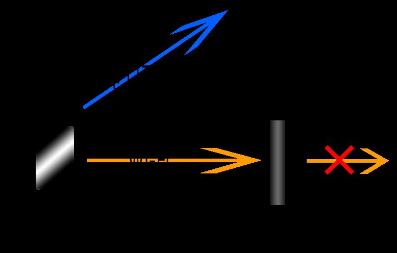 スマートフォンを Wi-Fi で接続 アクセスポイントは正常に動作しているが、 アクセスポイントの先の回線で問題が発生している