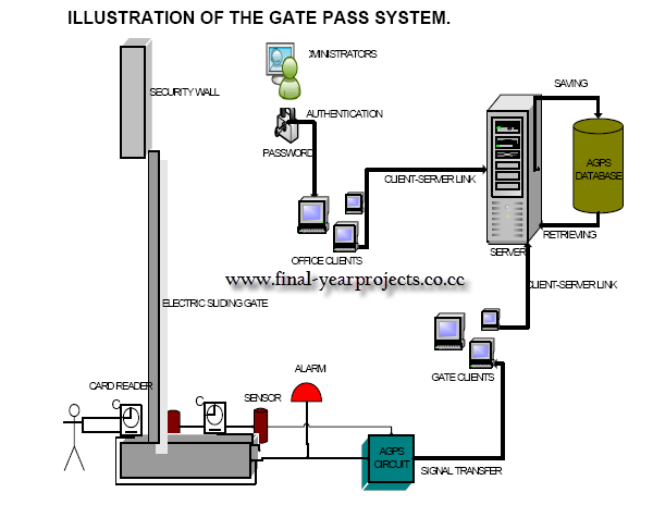 Automatic gate electronic system