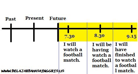 Penjelasan Future Continous Tense dan Tenses yang lainnya.