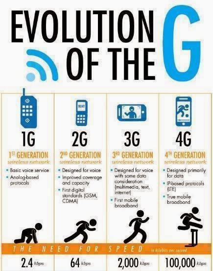comparison of 1g 2g 3g 4g Until the controversial spectrum scams were brought up in the lime light many were ignorant of what 1g, 2g or 3g stood for and all of a sudden a hike was found out amongst laymen so as to be knowledgeable about it still a number of people are unaware of 1g or 2g when the world has moved on to 4g.