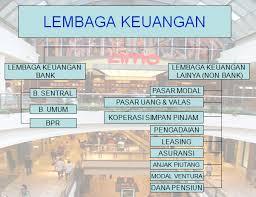 Perusahaan Keuangan Di Indonesia