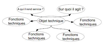 """Résultat de recherche d'images pour """"analyse fonctionnelle diagramme pieuvre"""""""