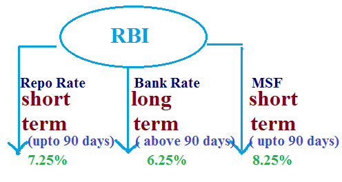 Rbi forex rates india