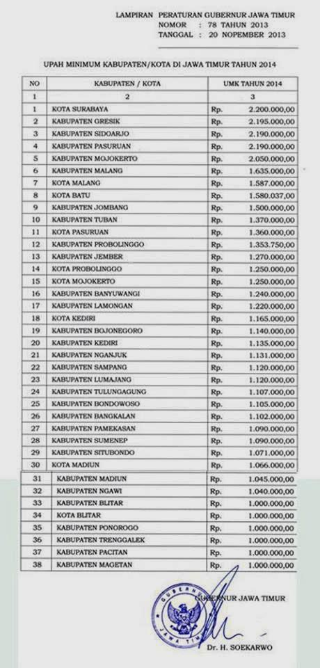 Umr Daerah Surakarta Tahun 2014