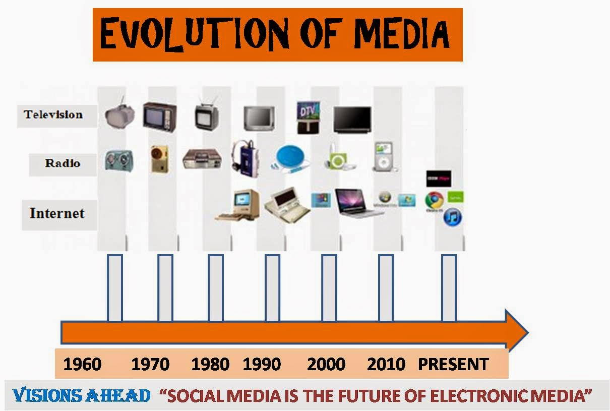 evolution of media Media evolution so far we have reviewed a variety of conceptual lenses for understanding the dynamics of innovation and structural change broadly used in the fields of science and technology history they represent relatively well-developed models that are applicable over a wide range of historical circumstance.