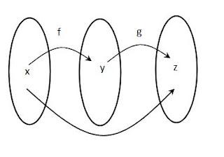 Contoh Soal Matematika Komposisi