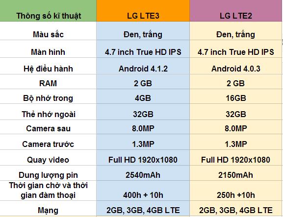 So sánh thông sống kĩ thuật của LG LTE2 và LG LTE3