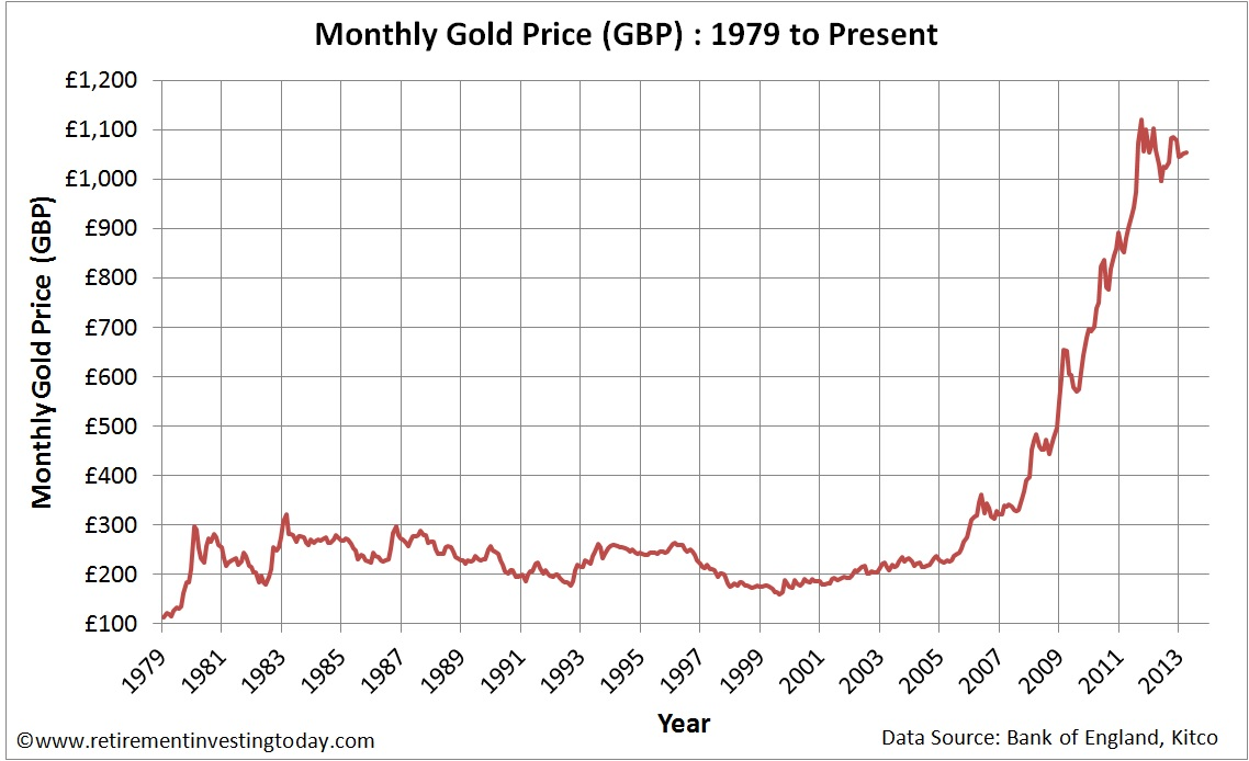 Monthly Gold Prices in &#163;&#8217;s