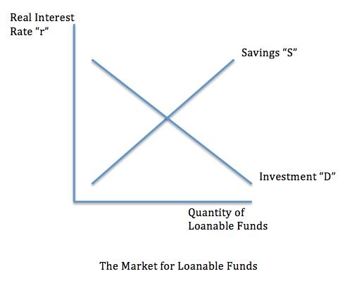 Danielle's AP Macroeconomics Blog!  Loanable Funds Graph