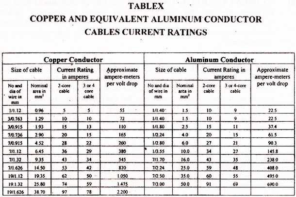Electrical topics current carrying capacity of cables the table x gives the current rating for single twin or multi core cable with vir pvc polythene insulation including trs pvc lead or aluminum sheathed greentooth Choice Image