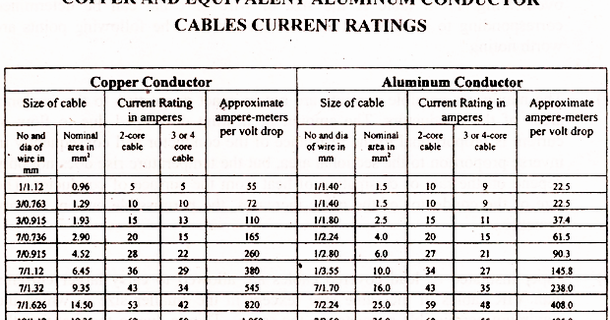 Electrical topics current carrying capacity of cables greentooth Choice Image