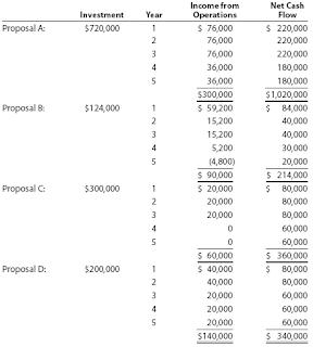 Homework help net present value