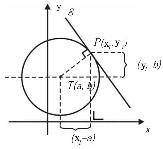 Analikekimmbq materi bab 4 lingkaran titik px1 y1 terletak pada garis g dan lingkaran l x2 ccuart Choice Image