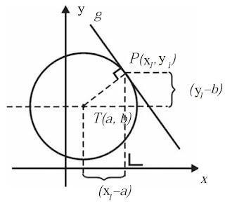 titik P(x1, y1) terletak pada garis g dan lingkaran L: x2 + y2 + Ax + By + C = 0
