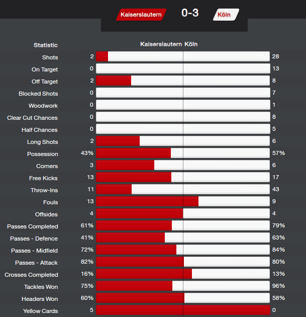FM14 Sidewinder Match Stats clear cut chances record