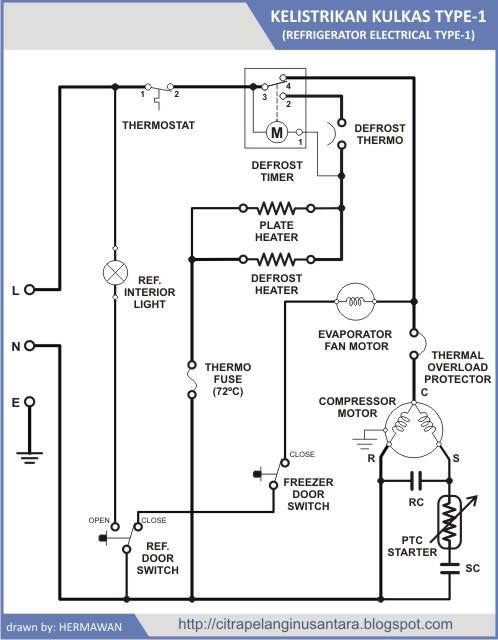 Citra pelangi nusantara kelistrikan kulkas dibawah ini adalah salah satu contoh rangkaian pengontrol sebuah refrigerator yang umum digunakan banyak manufaktur swarovskicordoba Image collections